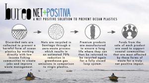 l riciclo virtuoso della plastica e lo Skateboard del Futuro. Bureo, un progetto che trasforma reti da pesca da rifiuto negli oceani in skateboard.